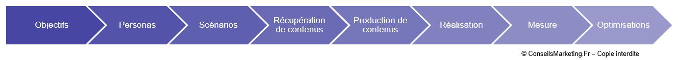 Définition du Marketing Automation 5
