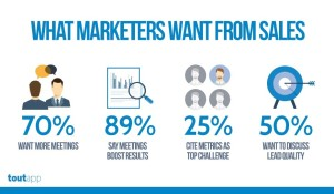Les clés pour aligner (enfin) le Marketing et les Ventes ! 10