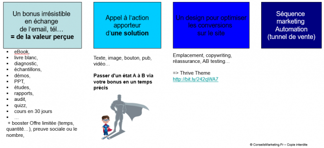 Définition du Marketing Automation 6