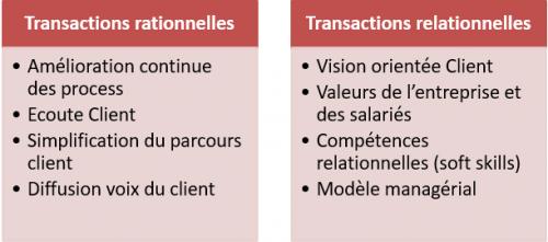 Comment passer d'une entreprise centrée sur ses Produits à une entreprise Orientée Client ? 4