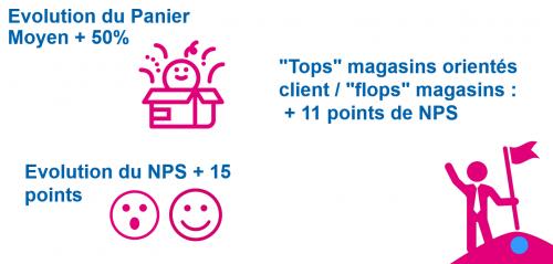 3 bonnes pratiques pour améliorer l'Expérience Client dans le Retail dès demain ! 6
