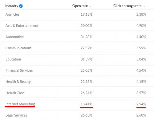 Qu'est-ce qu'un bon taux d'ouverture pour un emailing ? 3