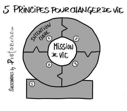 5 principes de vie pour être heureux au travail et dans sa vie privée. 9