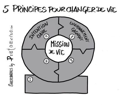 5 principes de vie pour être heureux au travail et dans sa vie privée. 10