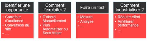 Qu'est ce que le Growth Hacking ? Comment débuter en Growth Hacking ? 4