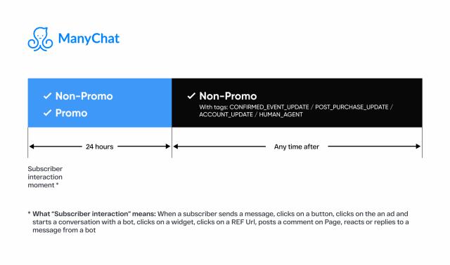 Les nouvelles règles de Facebook sur les Chatbots Messenger... la révolution du 4 mars 2020 ! 6