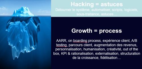 Comment mettre en place une stratégie Growth Hacking ? 3