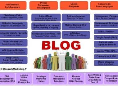 10 conseils pour lancer un Blog Pro et le faire connaître ! 22