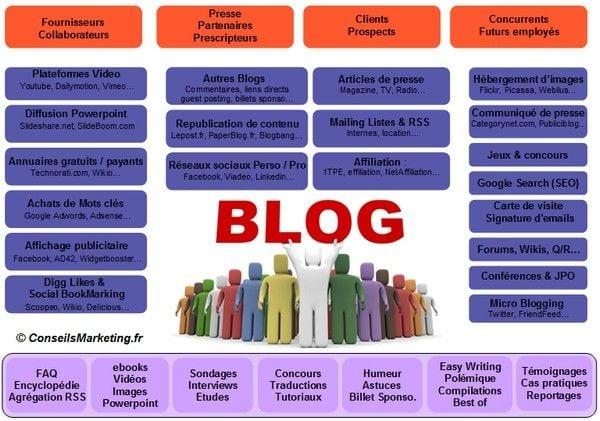 10 conseils pour lancer un Blog Pro et le faire connaître ! 3