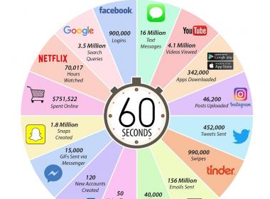 Quel usage professionnel pour Facebook ? 14
