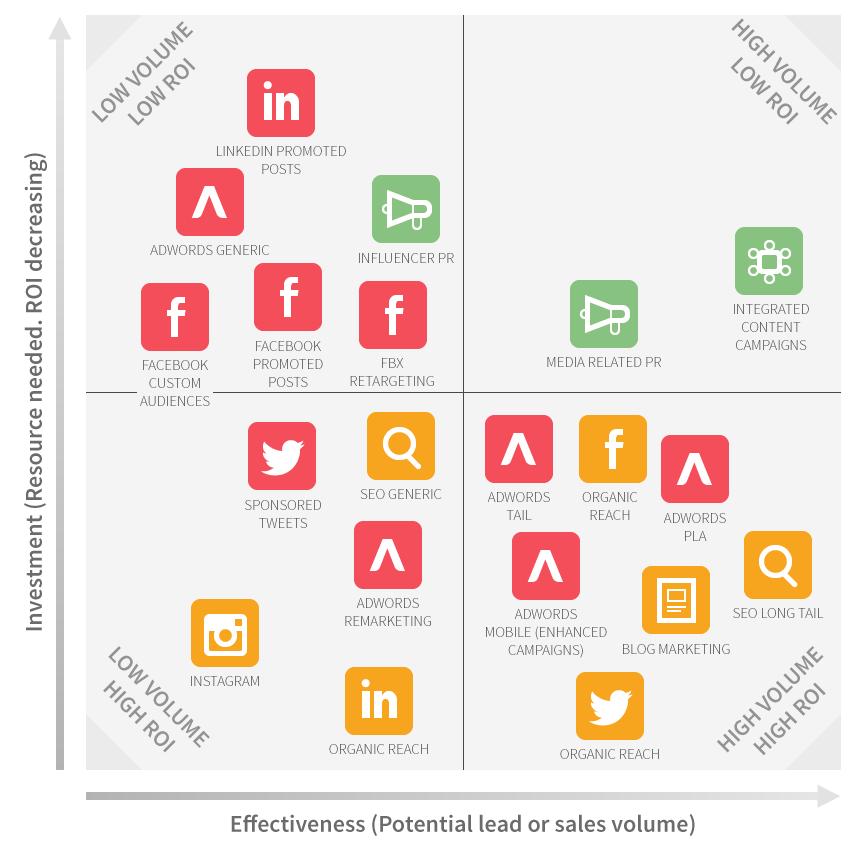 Les 45 stratégies WebMarketing incontournables pour générer du trafic 12