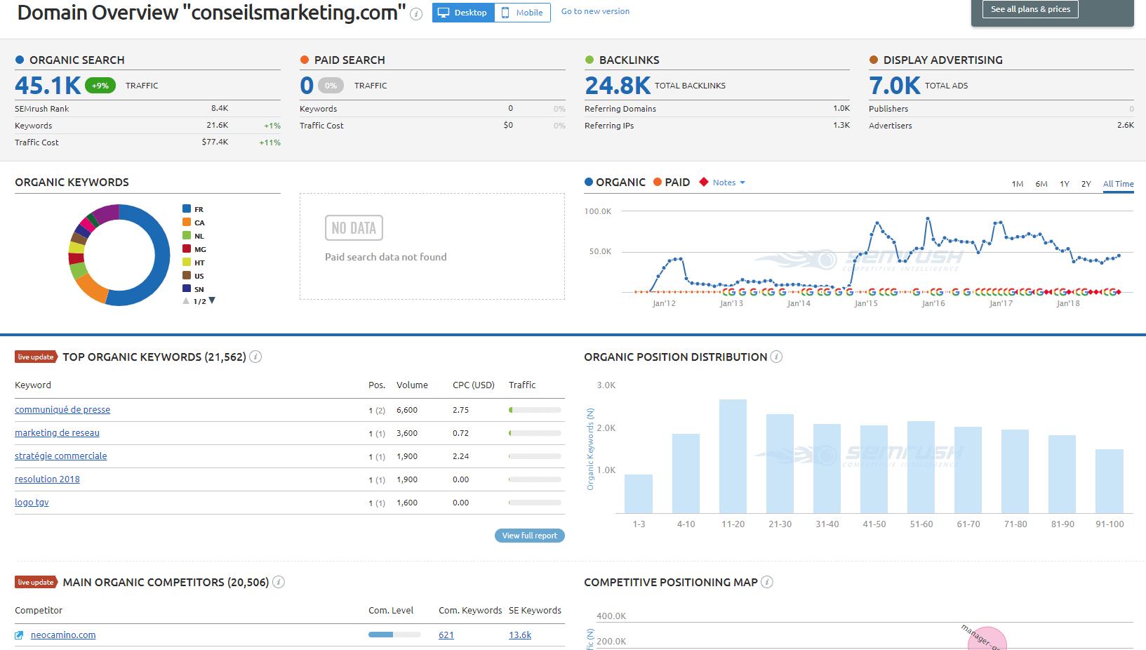 Les 45 stratégies WebMarketing incontournables pour générer du trafic 140
