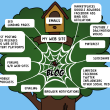 Monétiser son blog, oui mais comment ? 5