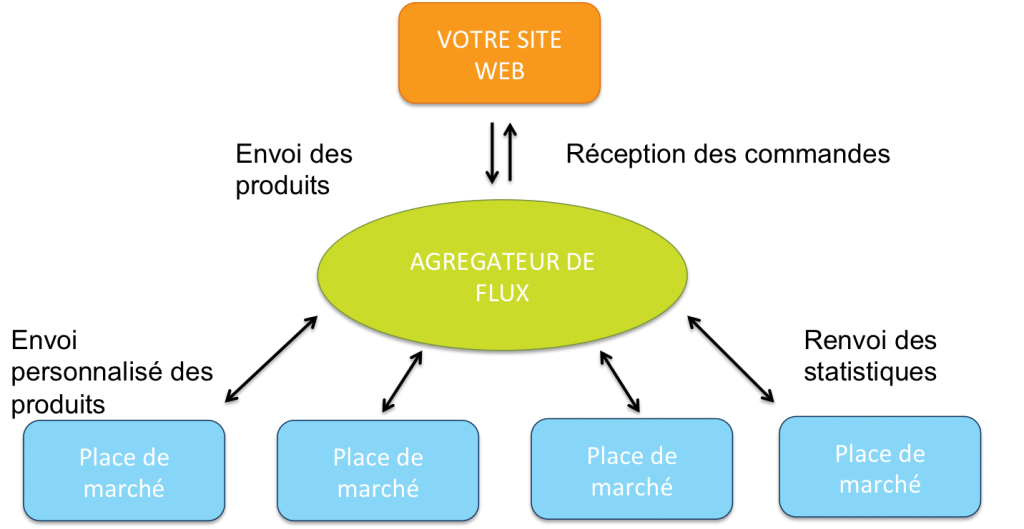 Les 45 stratégies WebMarketing incontournables pour générer du trafic 39