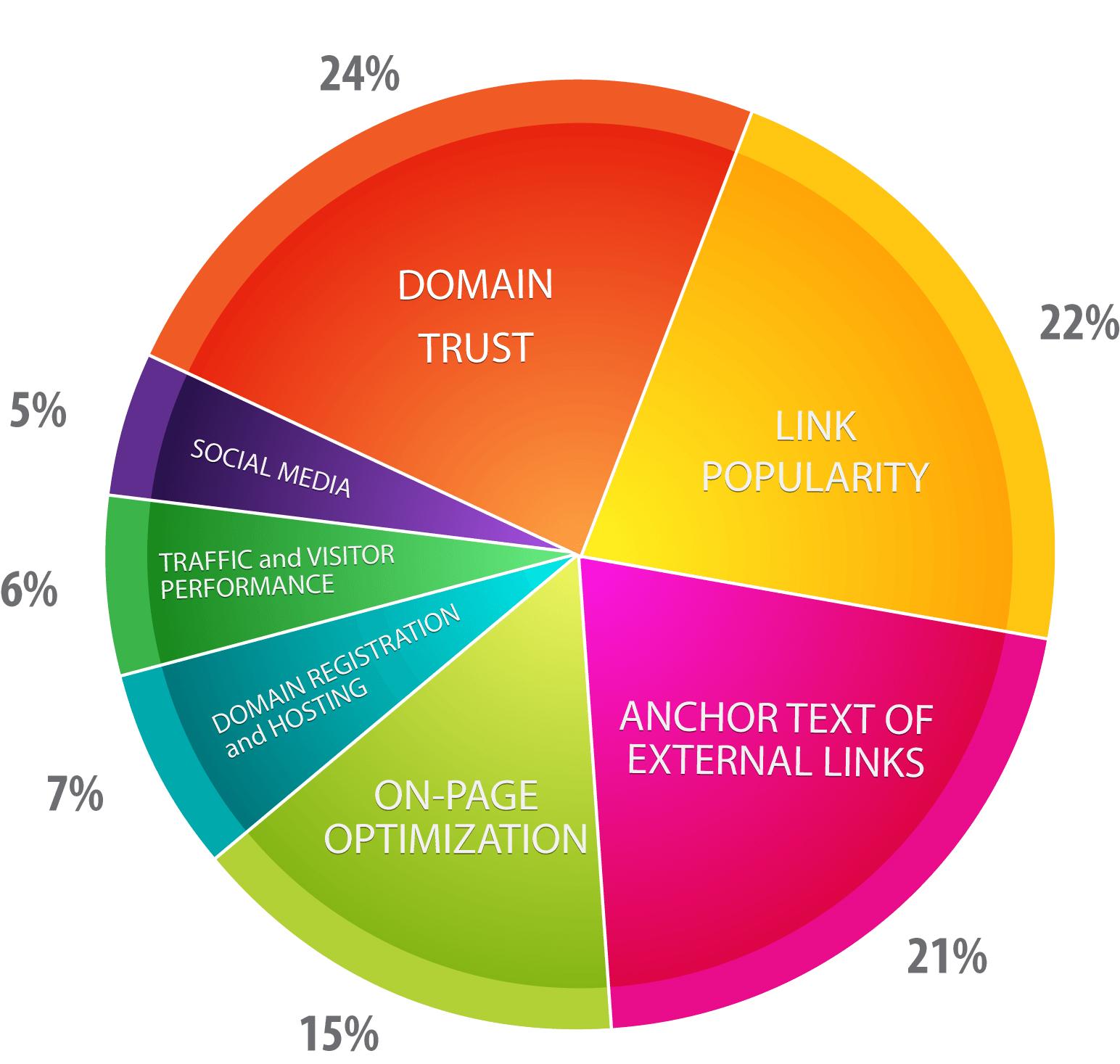 Comment choisir une agence SEO ou un consultant SEO: 13 signaux alarmants ! 6