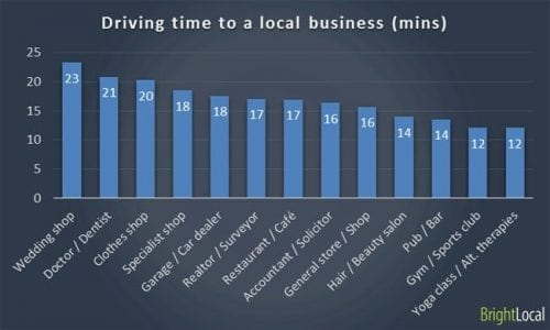 driving-time-to-local-business