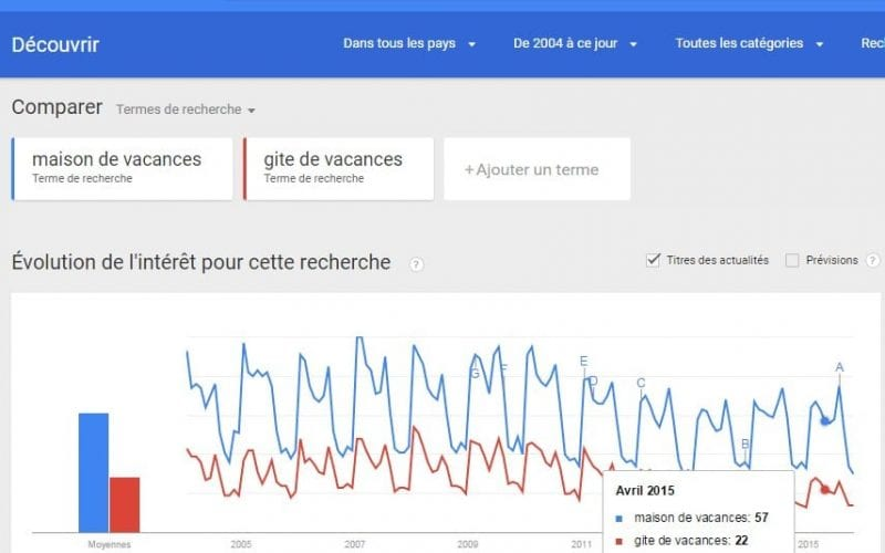 Comment optimiser une campagne Google Adwords – Partie 1 4