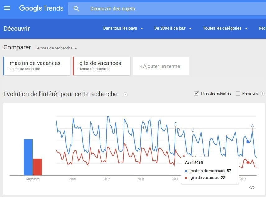 Comment optimiser une campagne Google Adwords – Partie 1 1