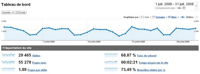 statistiques visites conseilsmarketing.com