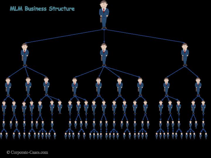 Mlm Structure Conseilsmarketing Com