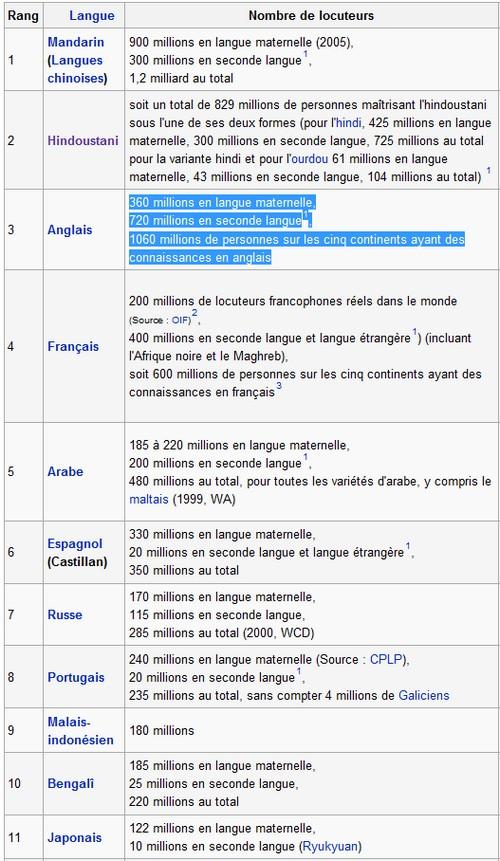 liste des langues par pays