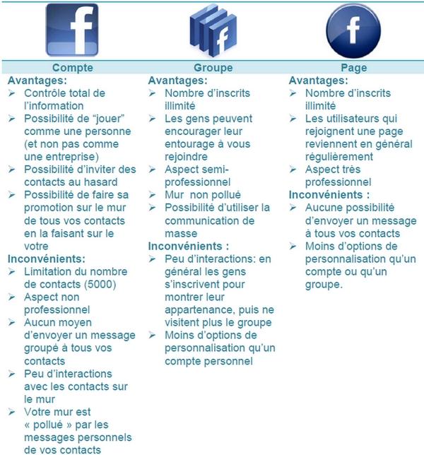 comparatif outils facebook génération trafic