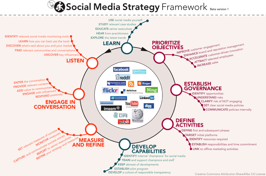 stratégie sur les media sociaux