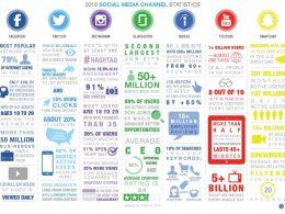Les 9 étapes pour définir votre Stratégie sur les Medias sociaux 7