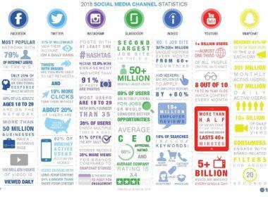 Les 9 étapes pour définir votre Stratégie sur les Medias sociaux 75
