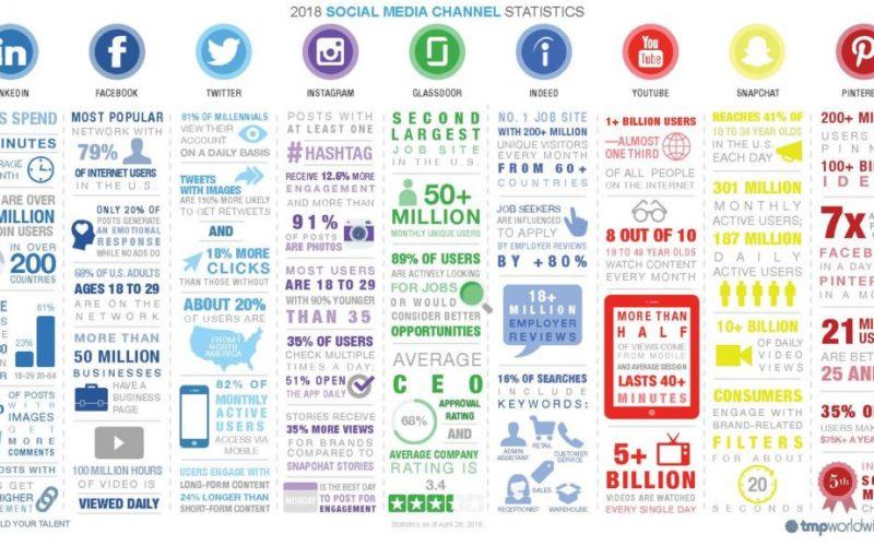 Les 9 étapes pour définir votre Stratégie sur les Medias sociaux 3