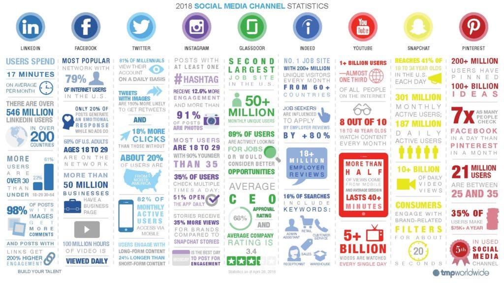 Les 9 étapes pour définir votre Stratégie sur les Medias sociaux 14