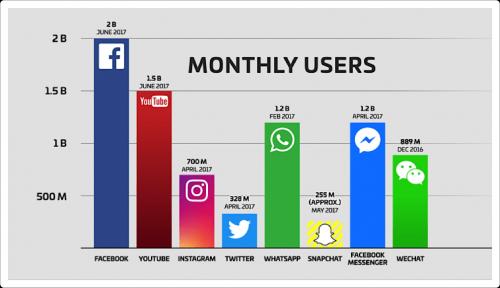 Les 9 étapes pour définir votre Stratégie sur les Medias sociaux 6