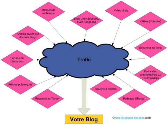 """eBook Gratuit """"Vivez la vie de vos rêves grâce à votre Blog"""" par Olivier Roland 1"""