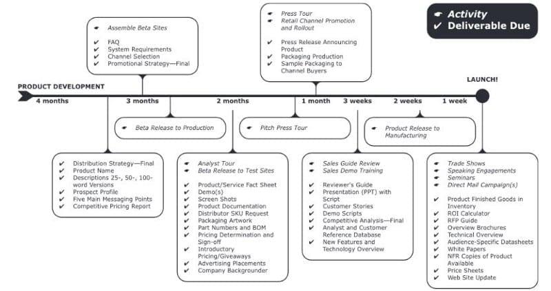 Comment Preparer La Sortie D Un Produit Conseilsmarketing Com