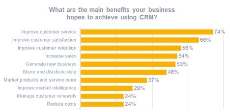 A quoi peut bien servir un CRM ? 2