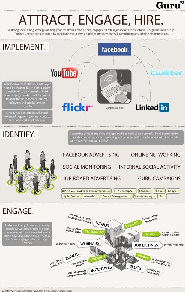 emploi et facebook