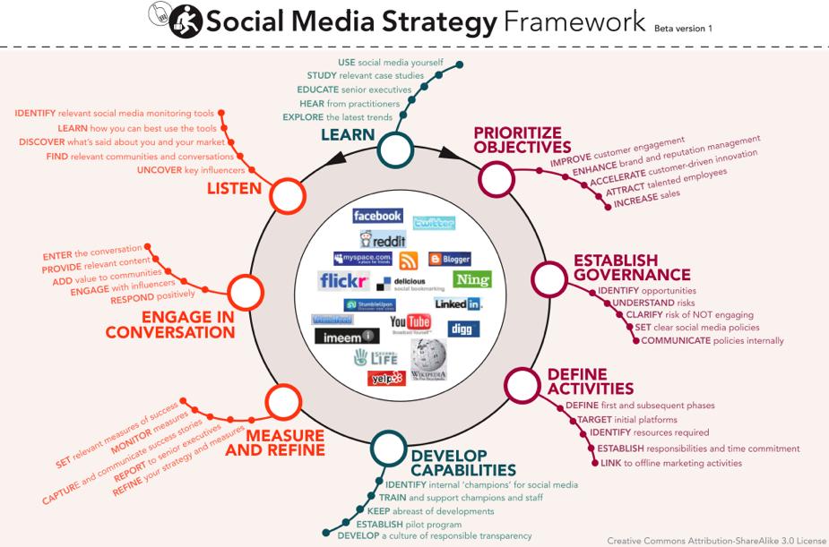stratégie media sociaux