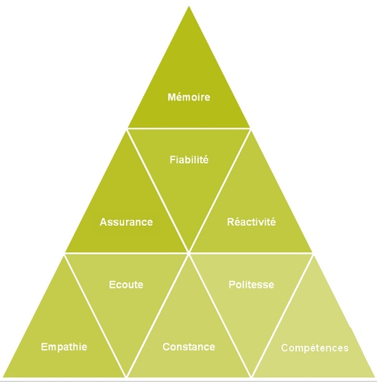 pyramide service clients