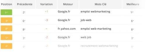 2-logiciel-suivi-positionnement-google