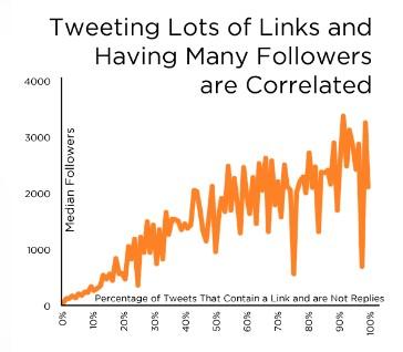 nombre de liens dans ses tweets