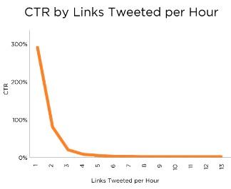 nombre tweets par heure