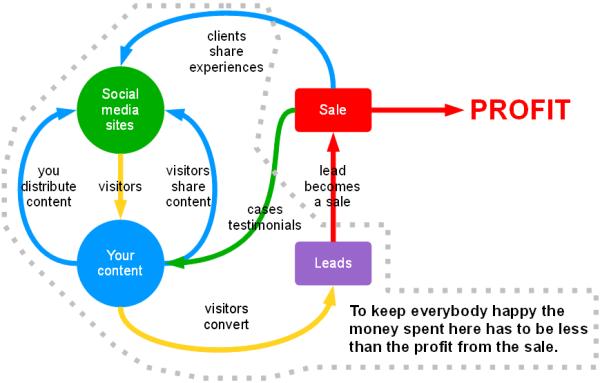 rentabilité media sociaux
