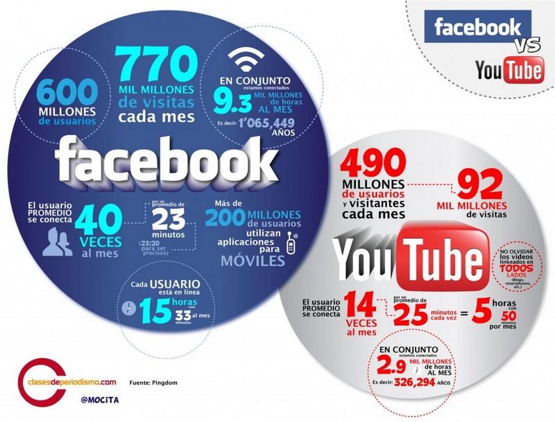 youtube et facebook