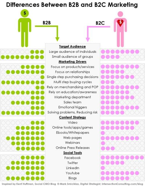 Marketing-b2b-vs-b2c-500p