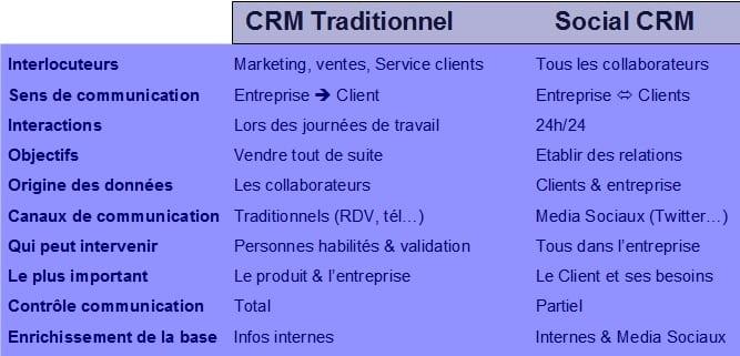 Du CRM au Social CRM... qu'est-ce que cela change ? 5