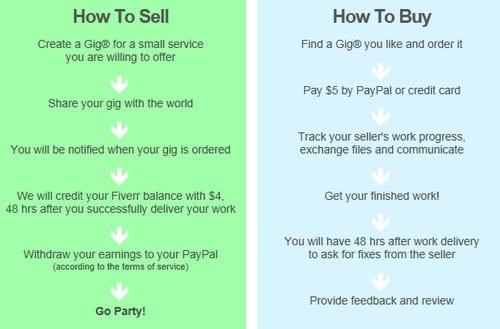 L'outsourcing low cost, l'exemple Fiverr.com 6