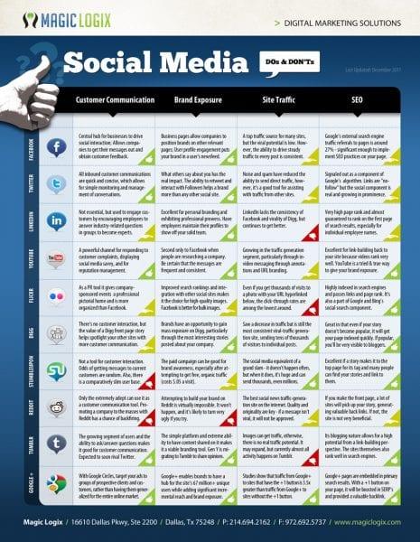 a faire et ne pas faire sur les media sociaux