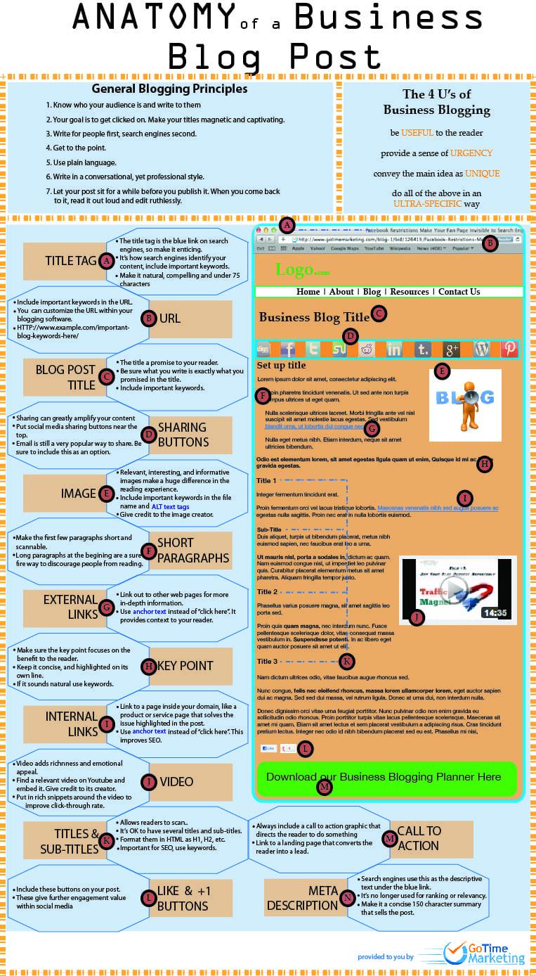 structure d'un article de blog
