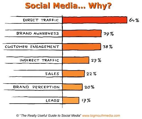 pourquoi les media sociaux