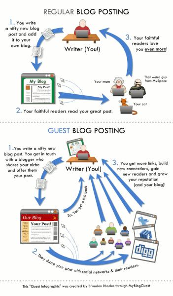 guestblogpostinginfographic